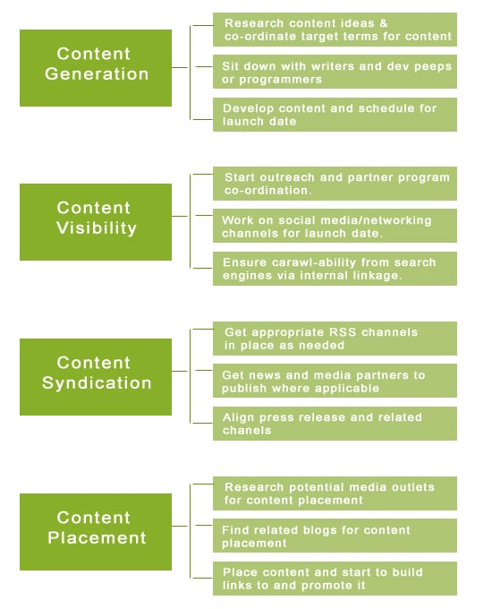 Content Programs for SEO