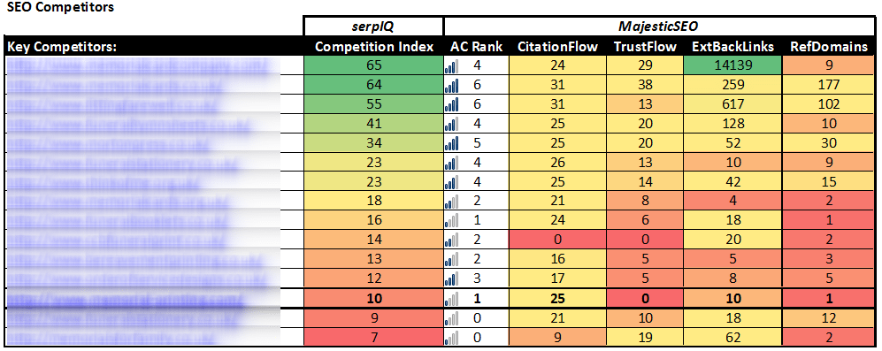 complete chart