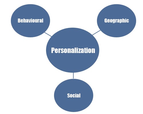 3 levels of search personalization