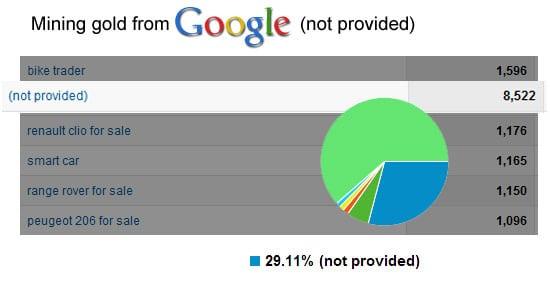 Monetising Google not provided