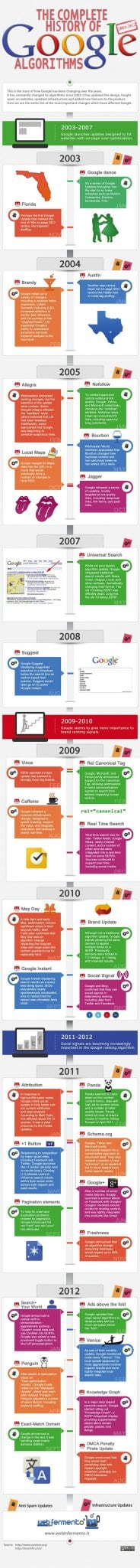 history of google algorithm updates