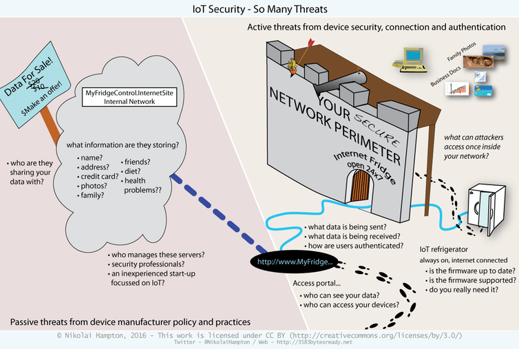 IoT Security concerns