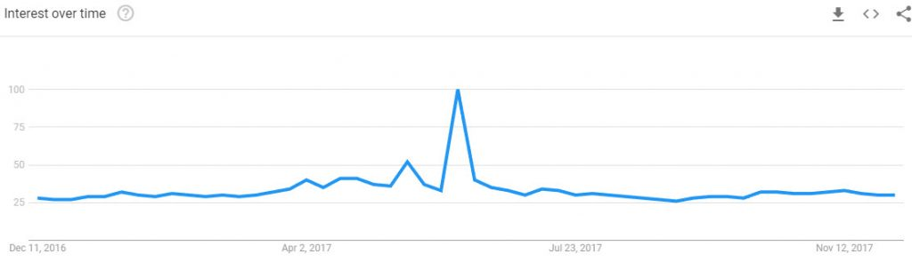 Mt. Dew Search Trends