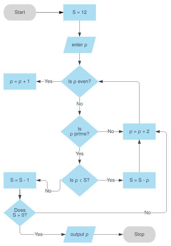 flowchart algorithm example