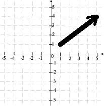 simple vector plot